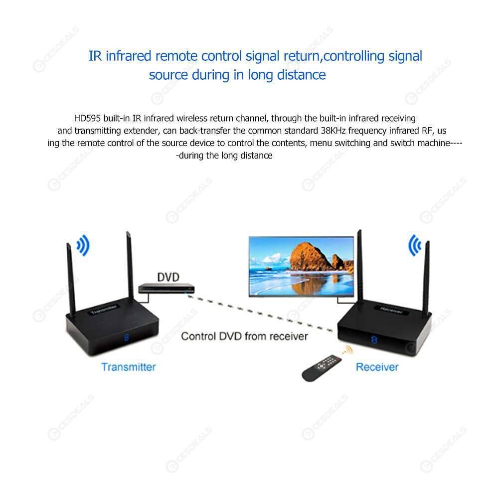 Measy HD595 5 8GHz Wireless HDMI AV Transmitter Receiver Sender Kit (EU)